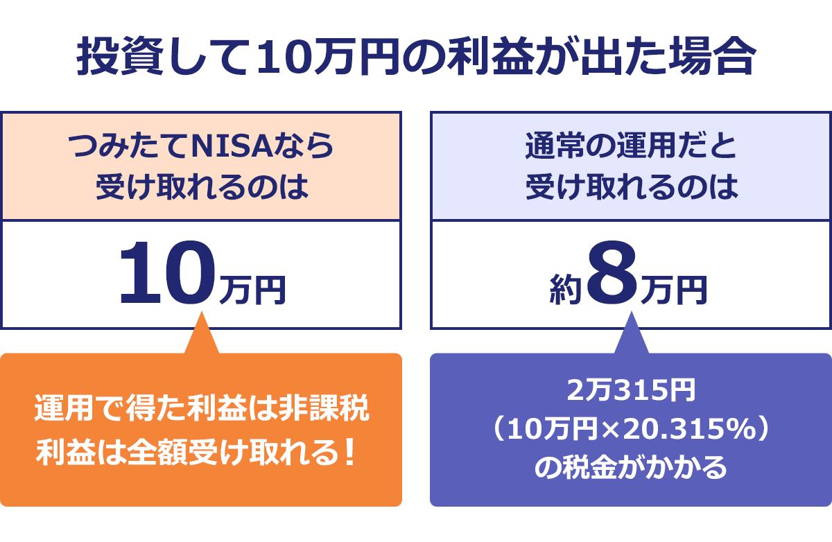 つみたてNISAとは。投資して10万円の利益が出た場合、つみたてNISAなら受け取れるのは10万円。通常の運用だと受け取れるのは8万円。つみたてNISAは運用で出た利益は非課税。利益は全額受け取れる。