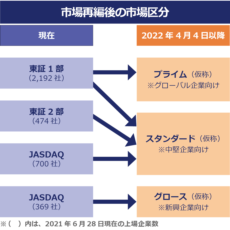 【市場再編後の市場区分】東証1部」「東証2部」「JASDAQ」「マザーズ」という市場区分から、「プライム」「スタンダード」「グロース」という3区分に再編予定。 東証一部(2192社)はプライム・スタンダードに。東証2部(474社)及びJASDAQ(700社)はスタンダードに。JASDAQ(369社)はグロースになる。※プライムはグローバル企業向け、スタンダードは中堅企業向け、グロースは新興企業向け。カッコ内の社数は2021年6月28日時点のもの。
