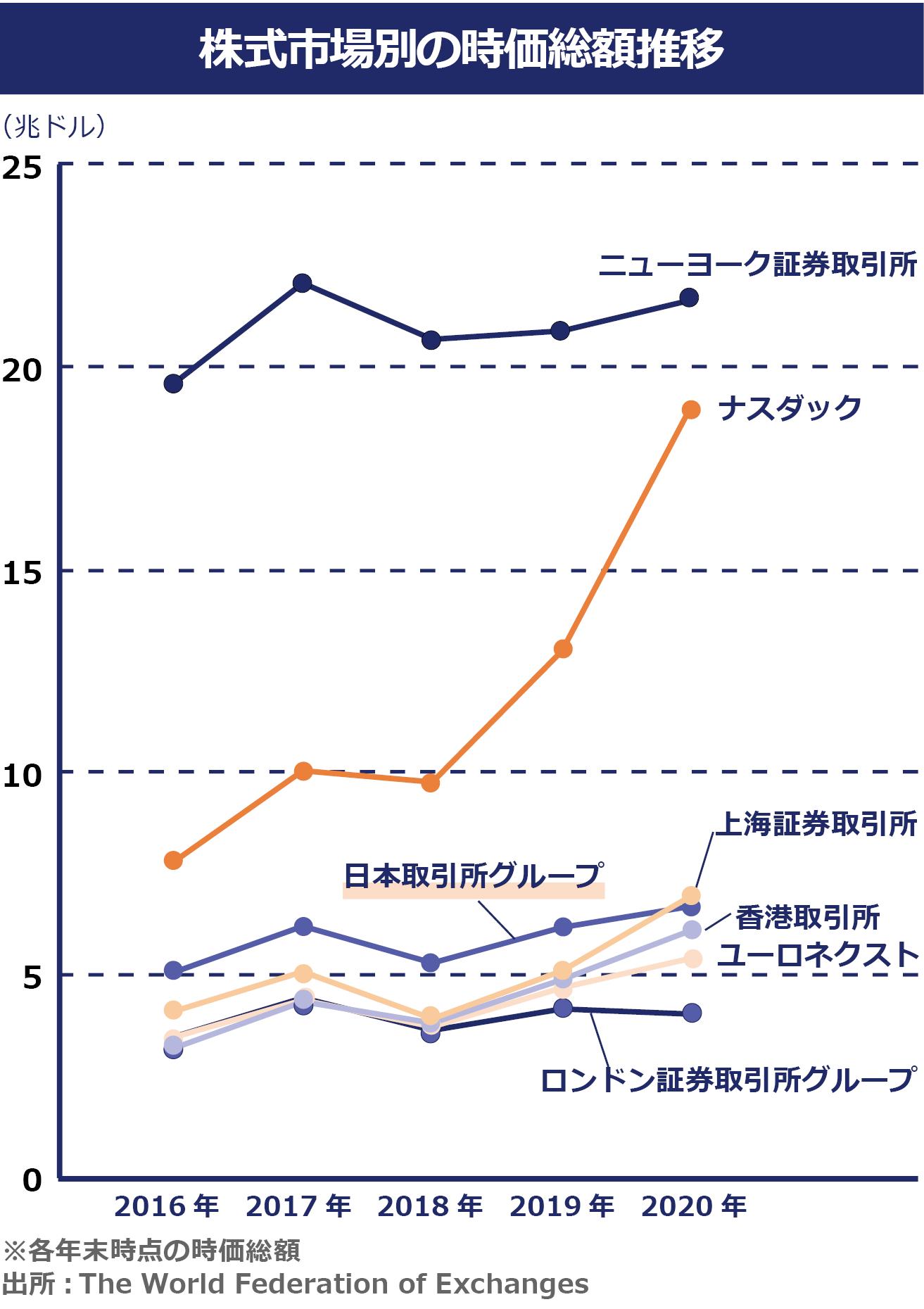 株式市場別の時価総額推移のグラフ