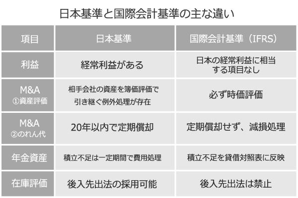 国際会計基準と日本基準はどう違う? 製薬メーカー各社の2014年上半期決算に際して