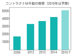 コントラクトMR は5年で2.5倍増、その重要性が強まっている