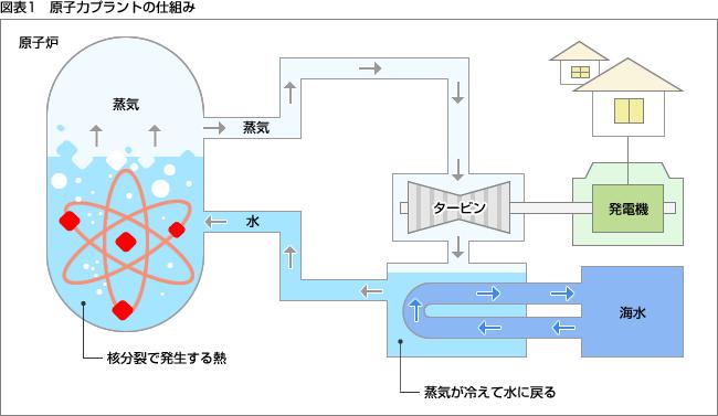 原子力プラントとは | 建設・設...