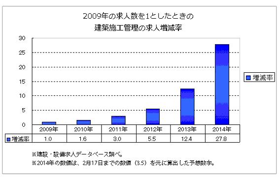 建築施工管理の求人増減率