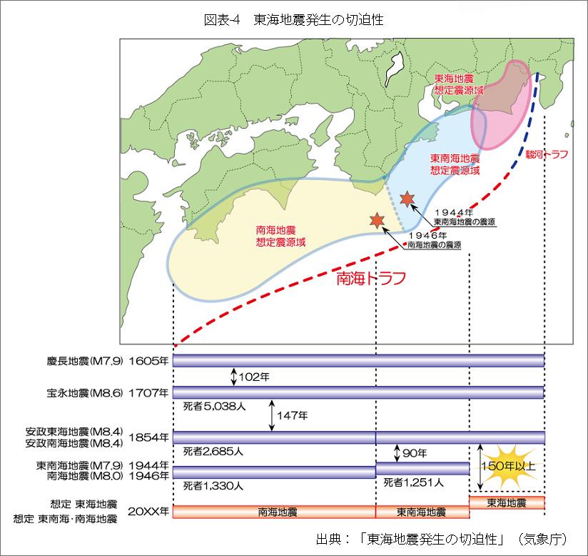 図表4東海地震発生の切迫性
