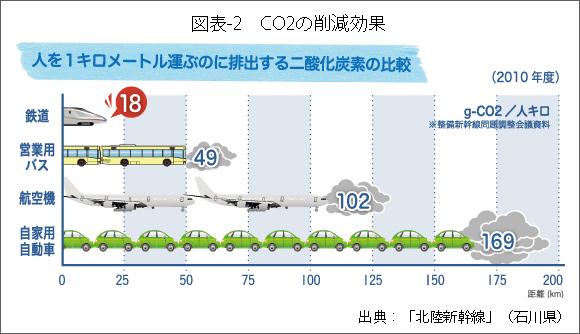 図表-2CO2の削減効果