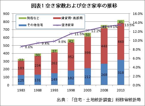 図表1空き家数および空き家率の推移