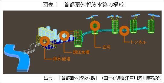 図表-1首都圏外郭放水路の構