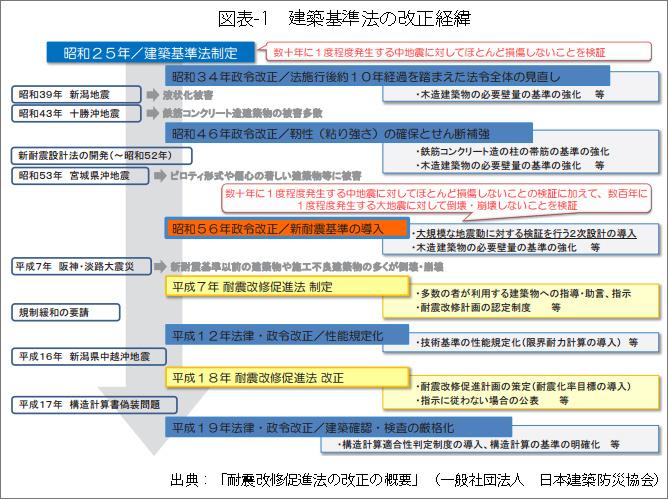 図表1建築基準法の改正経緯