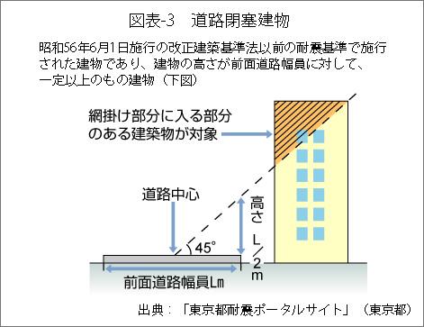 図表3道路閉塞建物