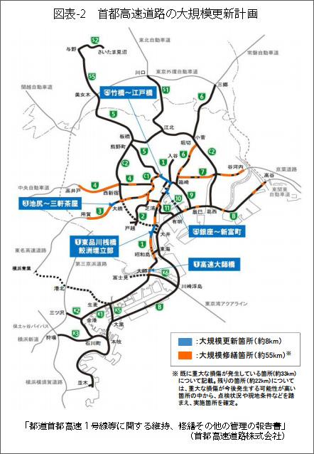 図表2首都高速道路の大規模更
