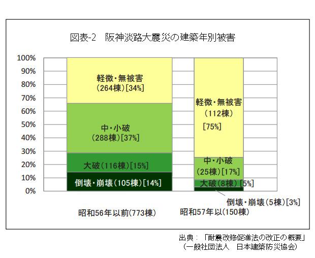 図表2阪神淡路大震災の建築年