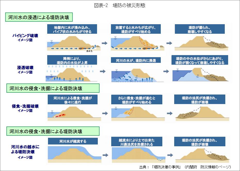 図表-2堤防の被災形態