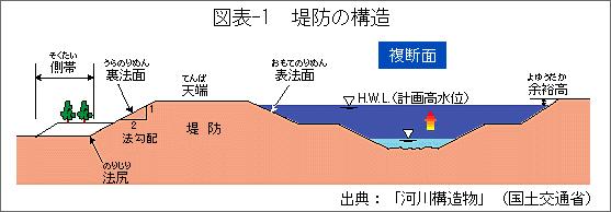 図表-1堤防の構造
