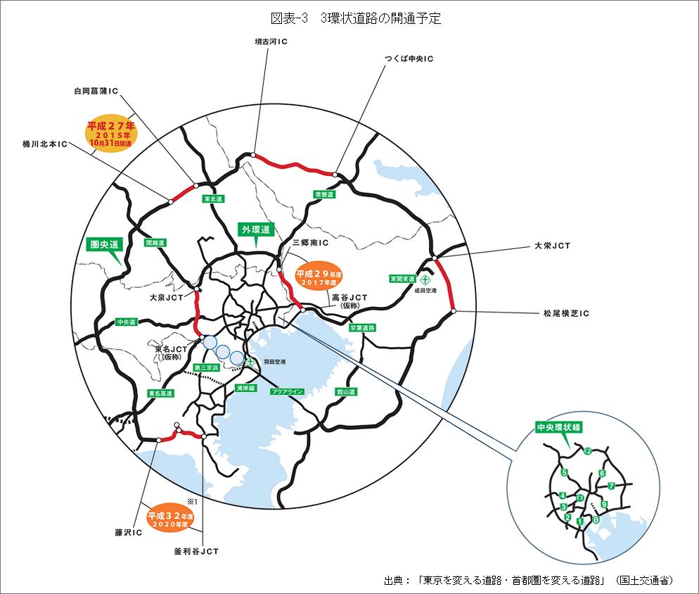 図表-3_3環状道路の開通予定
