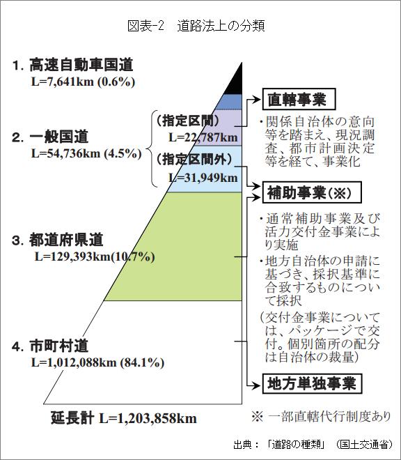 図表-2道路法上の分類