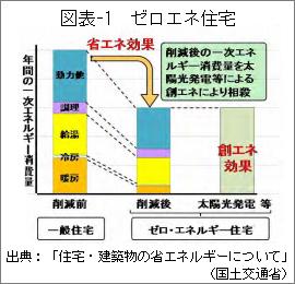 図表-1_ゼロエネ住宅