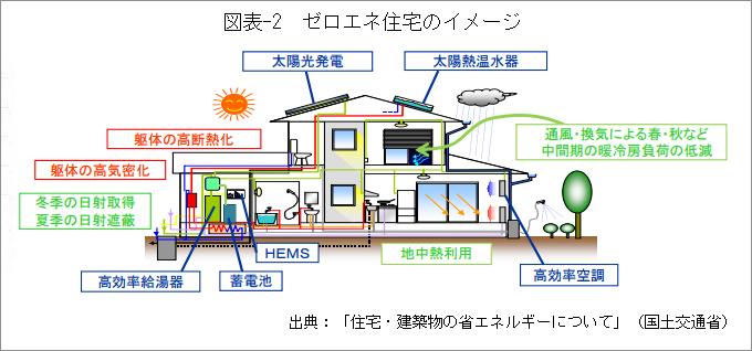 図表-2_ゼロエネ住宅のイメージ