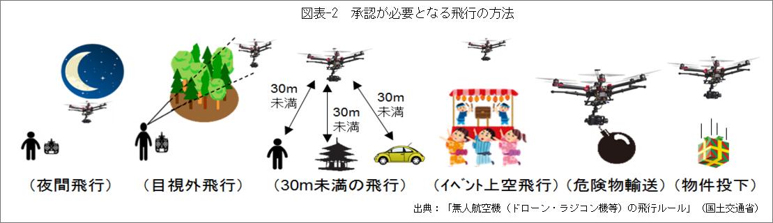 図表-2承認が必要となる飛行の方法