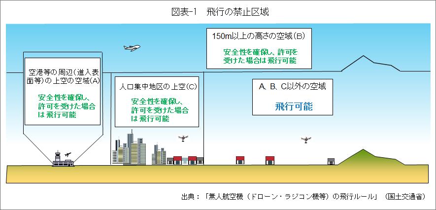 図表-1飛行の禁止区域