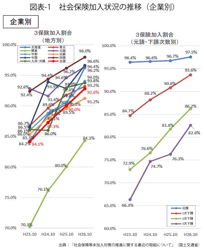 図表-1_社会保険加入状況の推移(企業別)