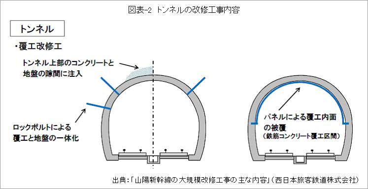 図表-2_トンネルの改修工事内容