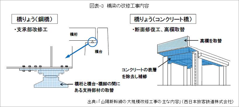 図表-3_橋梁の改修工事内容