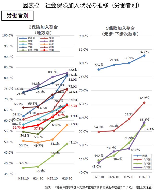 図表-2_社会保険加入状況の推移(労働者別)