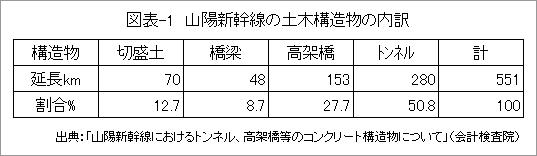 図表-1_山陰新幹線の土木構造物の内訳