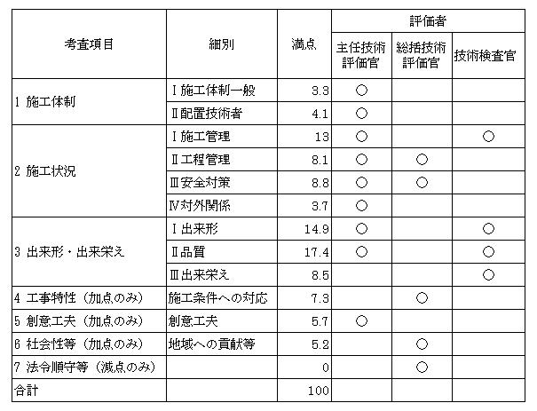 工事成績評定者一覧表