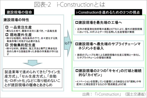 図表-2 i-constructionとは