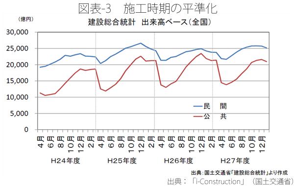 図表-3 施工時期の平準化