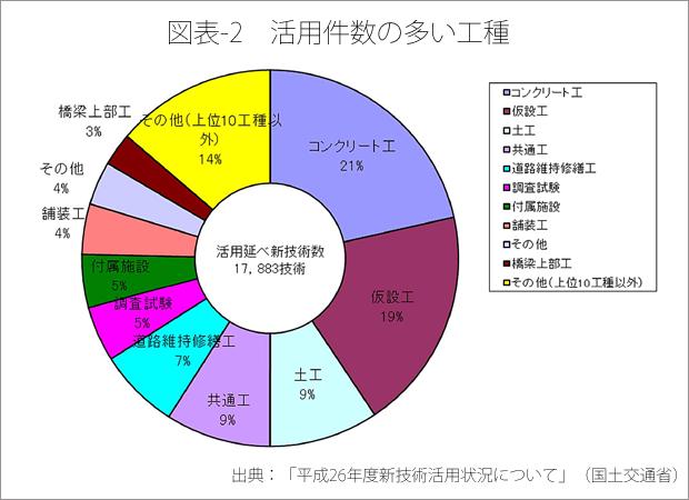 図表-2 活用件数の多い工種_b