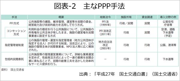 図表-2 主なPPP手法