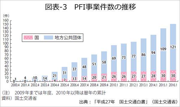 図表-3 PFI事業件数の推移