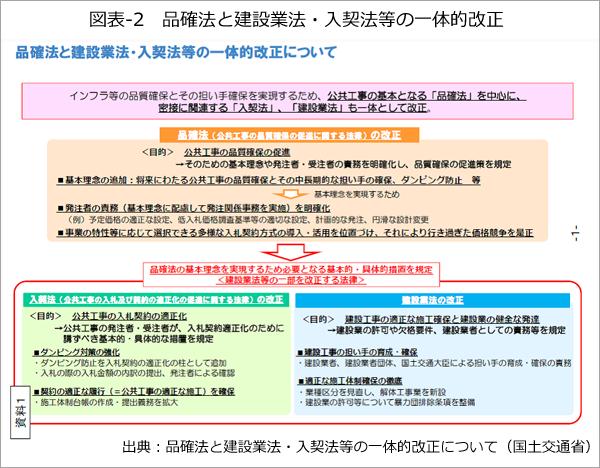 図表-2 品確法と建設業法・入契法等の一体的改正a