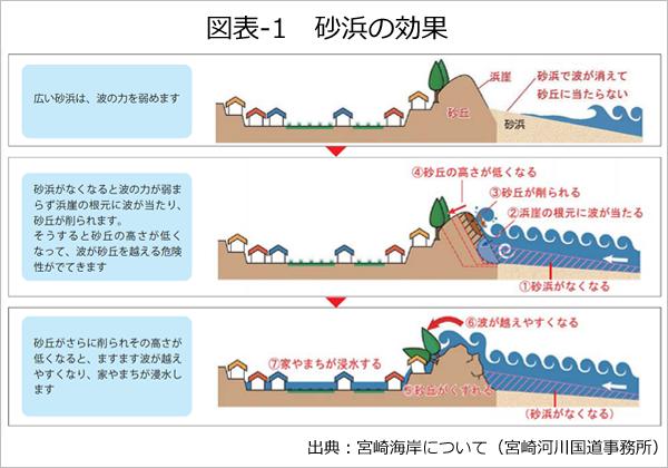 図表-1 砂浜の効果
