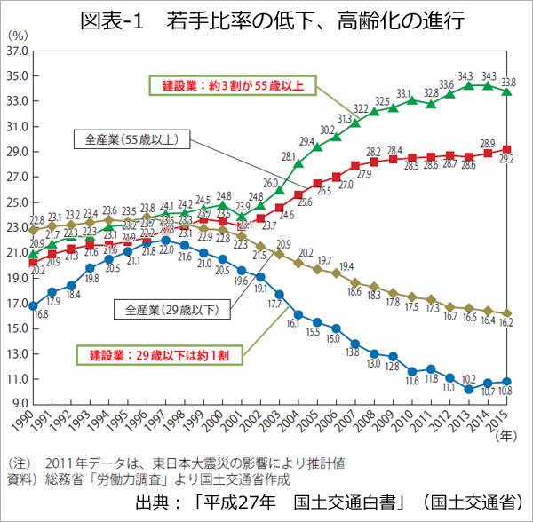 図表-1 若手比率の低下、高齢化の進行a