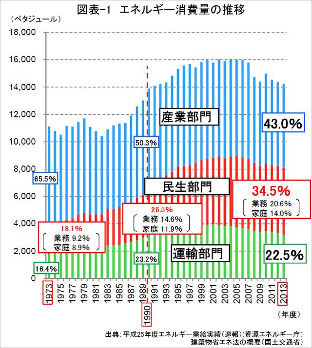 図表-1 エネルギー消費量の推移