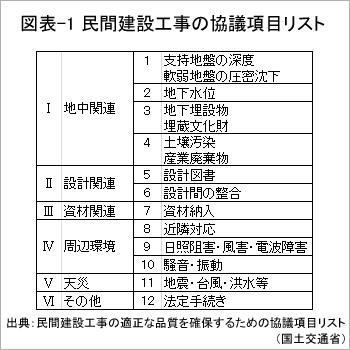 図表-1 民間建設工事の協議項目リスト