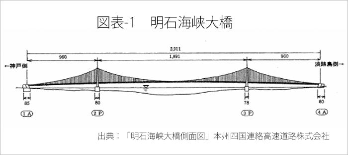 図表-1 明石海峡大橋