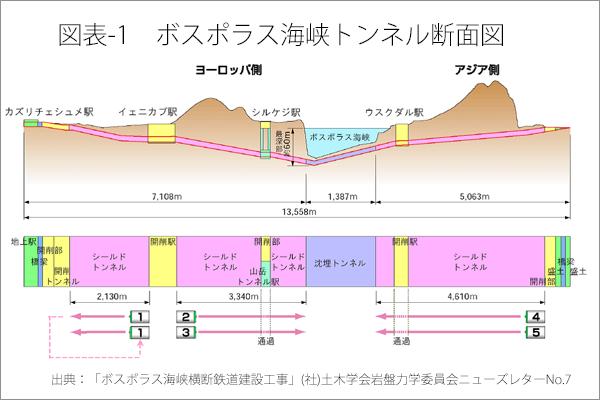 図表-1 ボスポラス海峡トンネル断面図