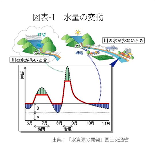 図表-1 水量の変動