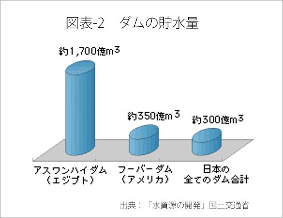 図表-2 ダムの貯水量
