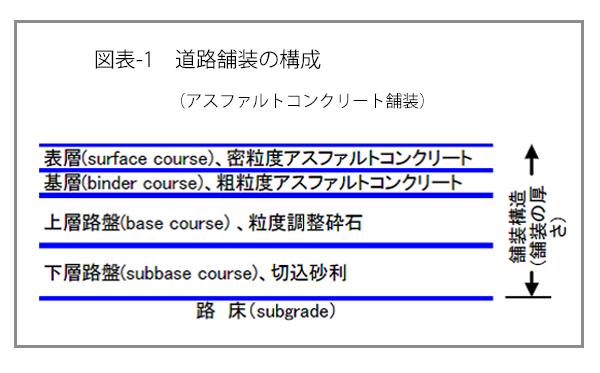 道路舗装の構成(アスファルトコンクリート舗装)