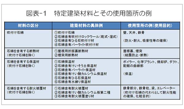図表-1 特定建築材料とその使用箇所の例