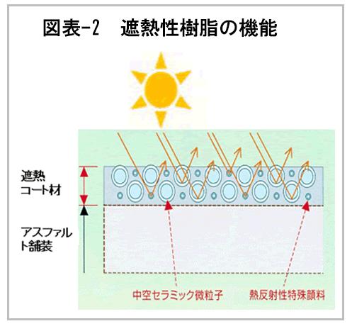 遮熱性樹脂の機能