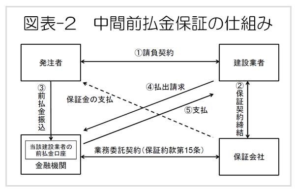 図表2 中間前払金保証の仕組