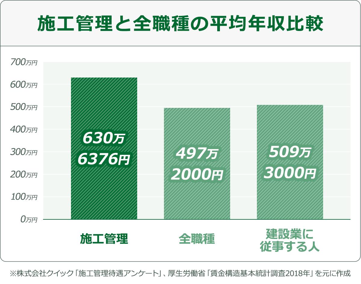 施工管理と全職種の平均年収比較の図:施工管理の年収は630万6376円。サラリーマンなどを含む全職種の年収は497万2000円。建設業に従事する人の平均年収は509万3000円。