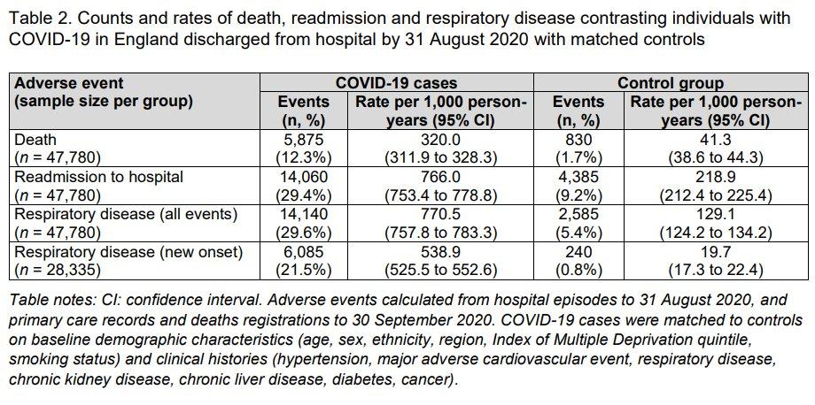 本当に信じられないのですが、12.3%というのはコロナ自体の死亡率(CFR)よりも高い