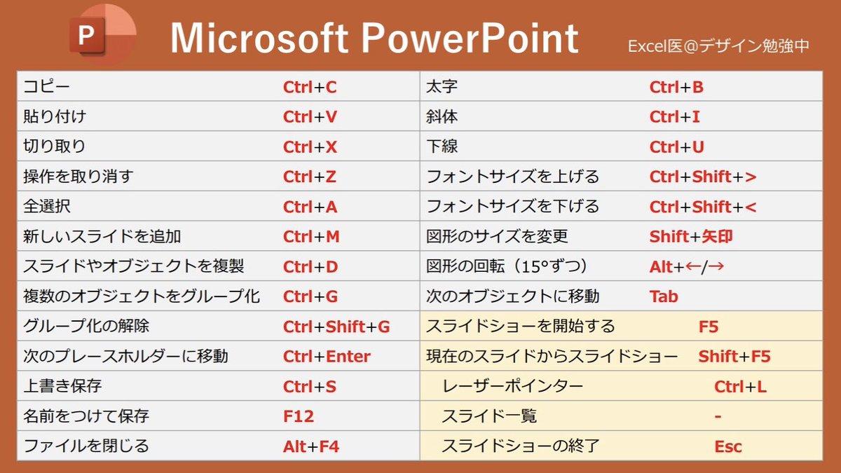 Microsoftショートカットまとめ。 好きなの使ってくれ。